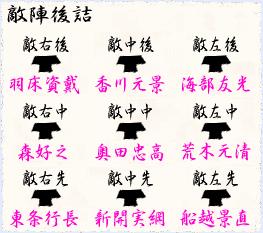 三好家 武将名鑑 と 堺・会合衆